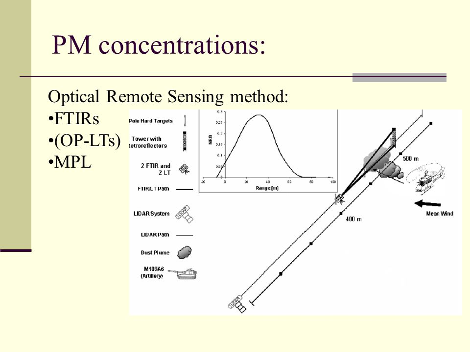 PM concentrations: Optical Remote Sensing method: FTIRs (OP-LTs) MPL