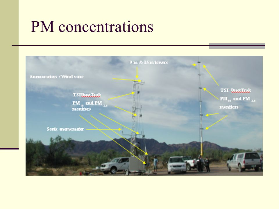 PM concentrations