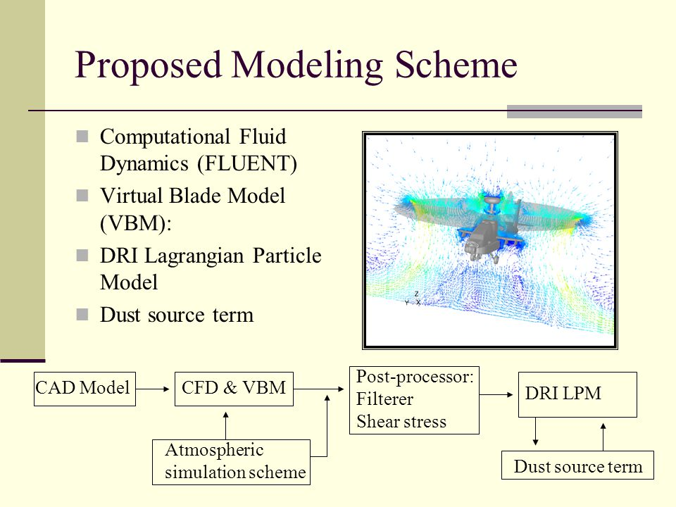 Proposed Modeling Scheme Computational Fluid Dynamics (FLUENT) Virtual Blade Model (VBM): DRI Lagrangian Particle Model Dust source term CFD & VBM DRI LPM Atmospheric simulation scheme CAD Model Post-processor: Filterer Shear stress Dust source term