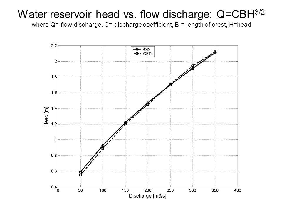 Water reservoir head vs. flow discharge; Q=CBH 3/2 where Q= flow discharge, C= discharge coefficient, B = length of crest, H=head