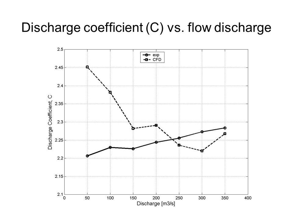Discharge coefficient (C) vs. flow discharge
