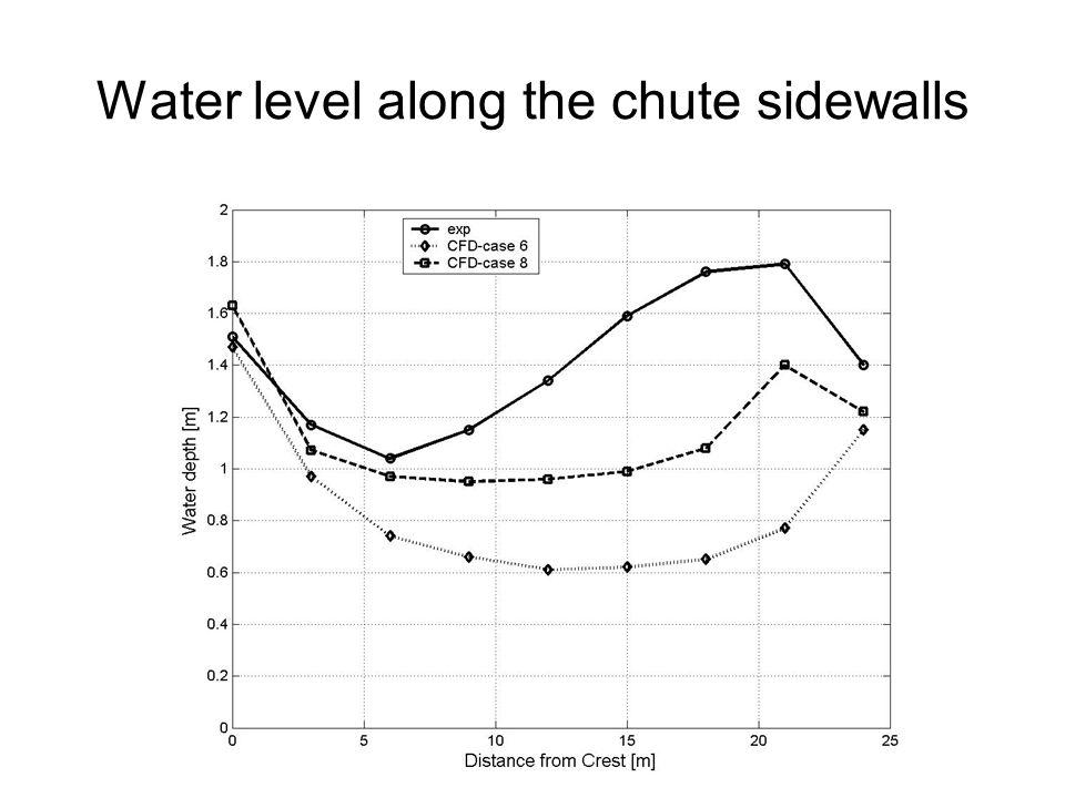 Water level along the chute sidewalls