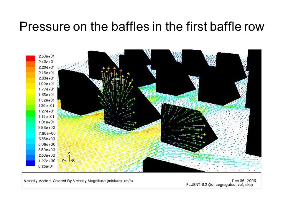 Pressure on the baffles in the first baffle row