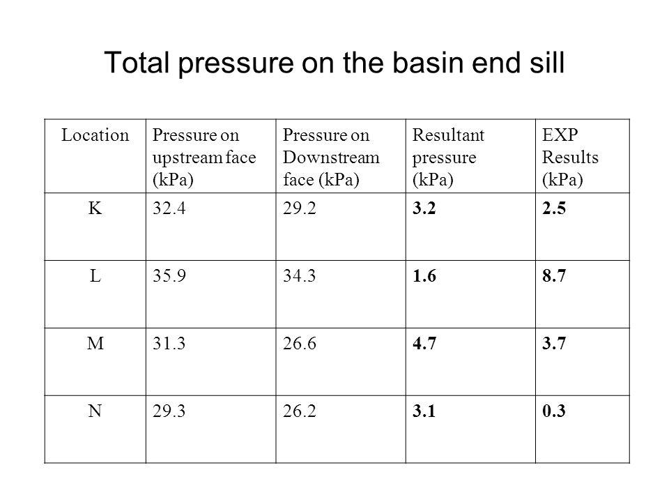 LocationPressure on upstream face (kPa) Pressure on Downstream face (kPa) Resultant pressure (kPa) EXP Results (kPa) K32.429.23.22.5 L35.934.31.68.7 M
