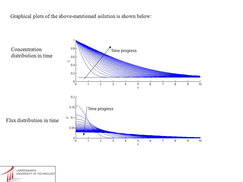 Graphical plots of the above-mentioned solution is shown below: Time progress Concentration distribution in time Flux distribution in time