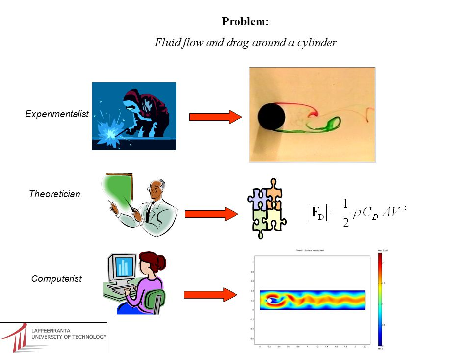 How can we use CFD in practice.