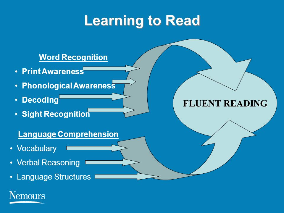 Learning to Read Language Comprehension Vocabulary Verbal Reasoning Language Structures FLUENT READING Word Recognition Print Awareness Phonological A
