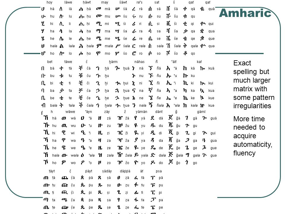 Amharic Exact spelling but much larger matrix with some pattern irregularities More time needed to acquire automaticity, fluency