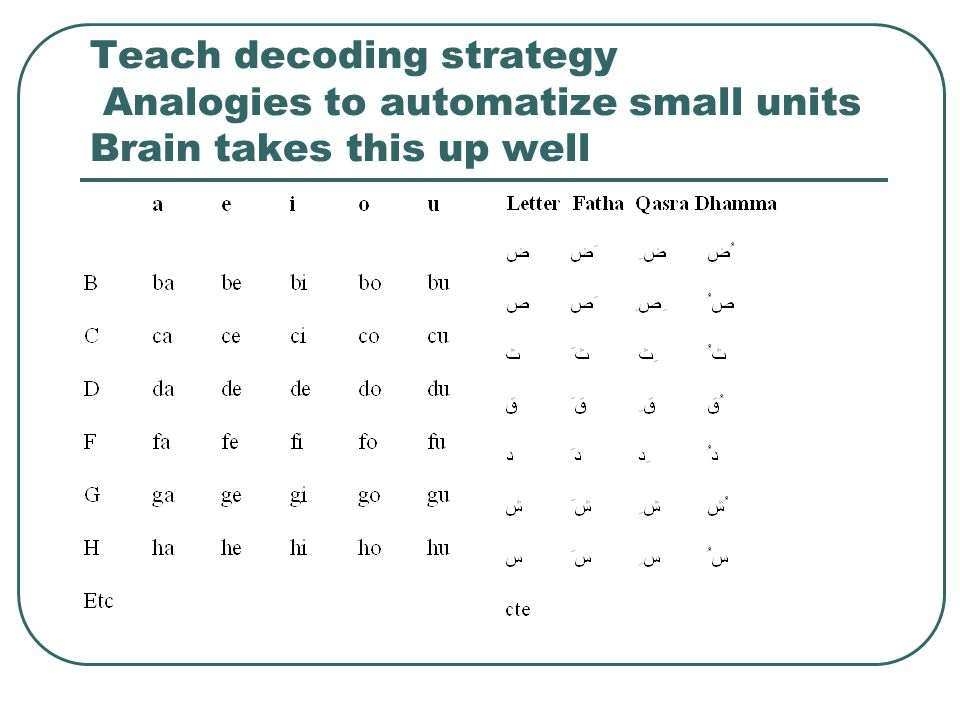 Teach decoding strategy Analogies to automatize small units Brain takes this up well