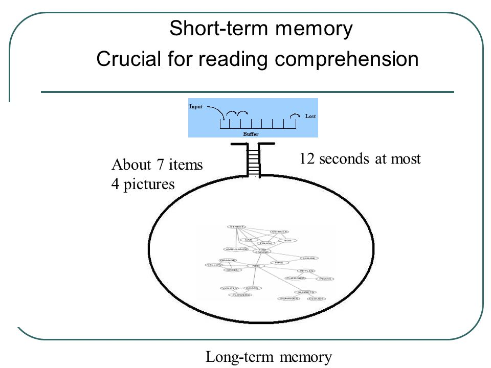 Short-term memory Crucial for reading comprehension Long-term memory 12 seconds at most About 7 items 4 pictures
