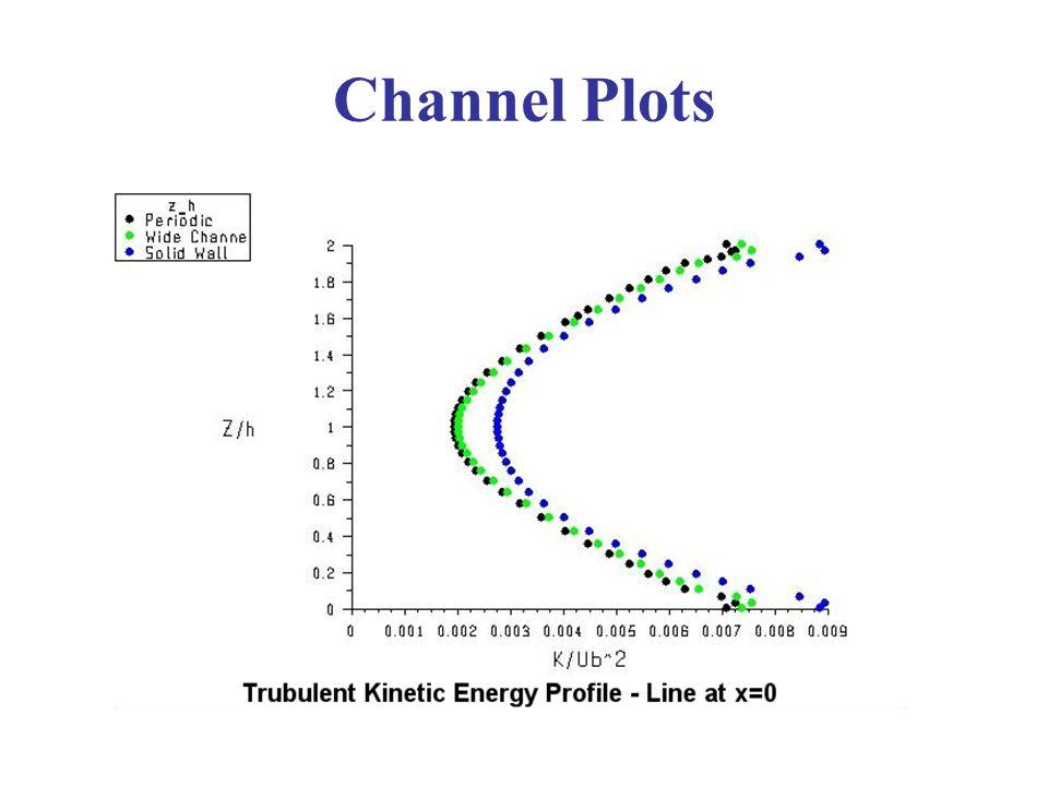 Channel Plots