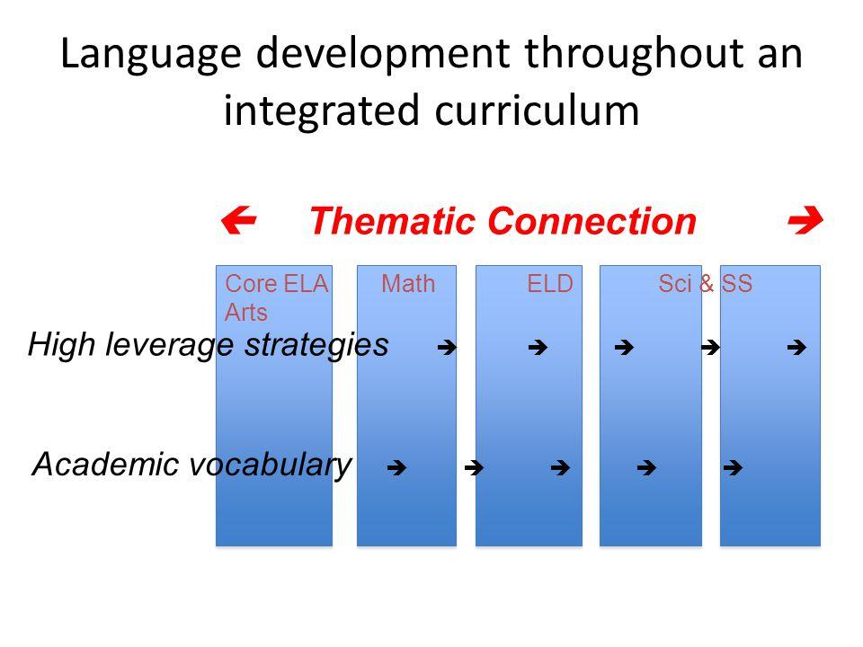 Language development throughout an integrated curriculum High leverage strategies  Academic vocabulary  Core ELA Math ELD Sci & SS Arts  Thematic Connection 
