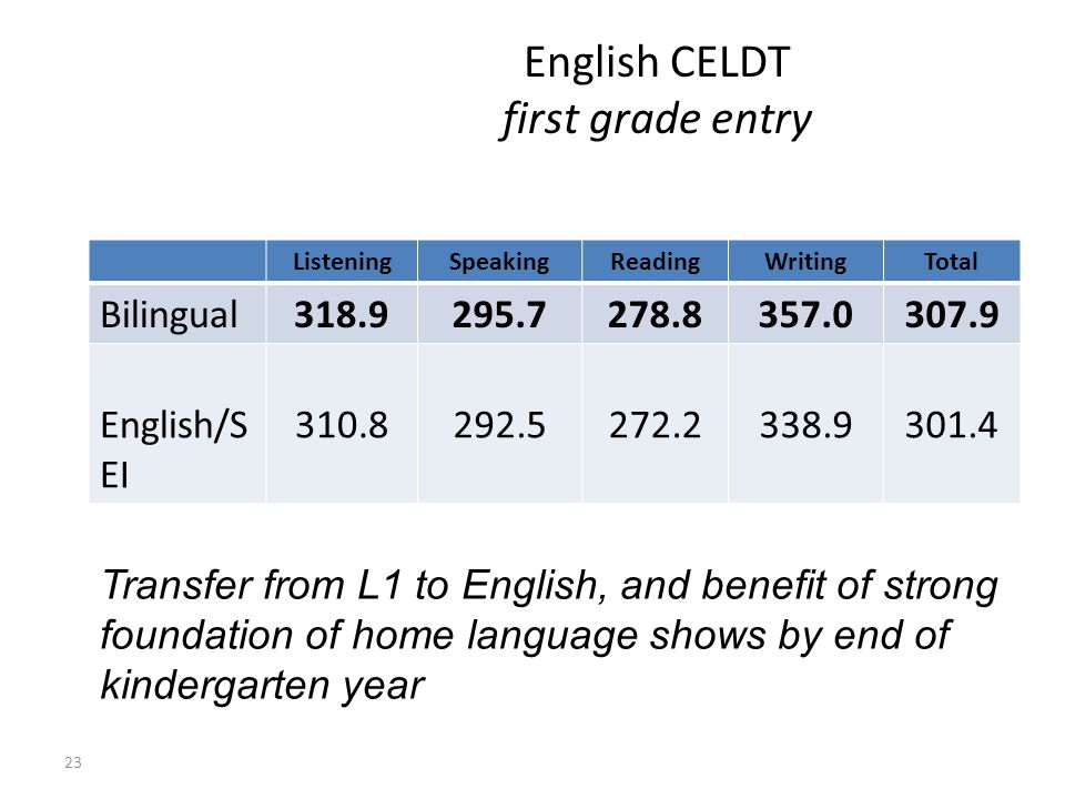 English CELDT first grade entry 23 ListeningSpeakingReadingWritingTotal Bilingual318.9295.7278.8357.0307.9 English/S EI 310.8292.5272.2338.9301.4 Transfer from L1 to English, and benefit of strong foundation of home language shows by end of kindergarten year