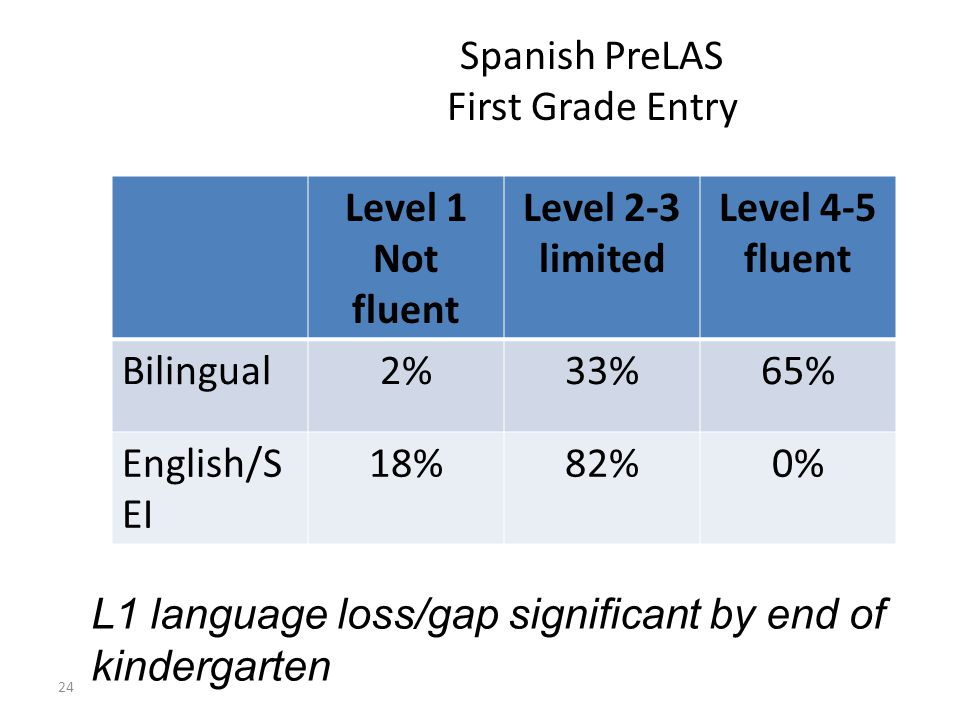 Spanish PreLAS First Grade Entry Level 1 Not fluent Level 2-3 limited Level 4-5 fluent Bilingual2%33%65% English/S EI 18%82%0% 24 L1 language loss/gap significant by end of kindergarten