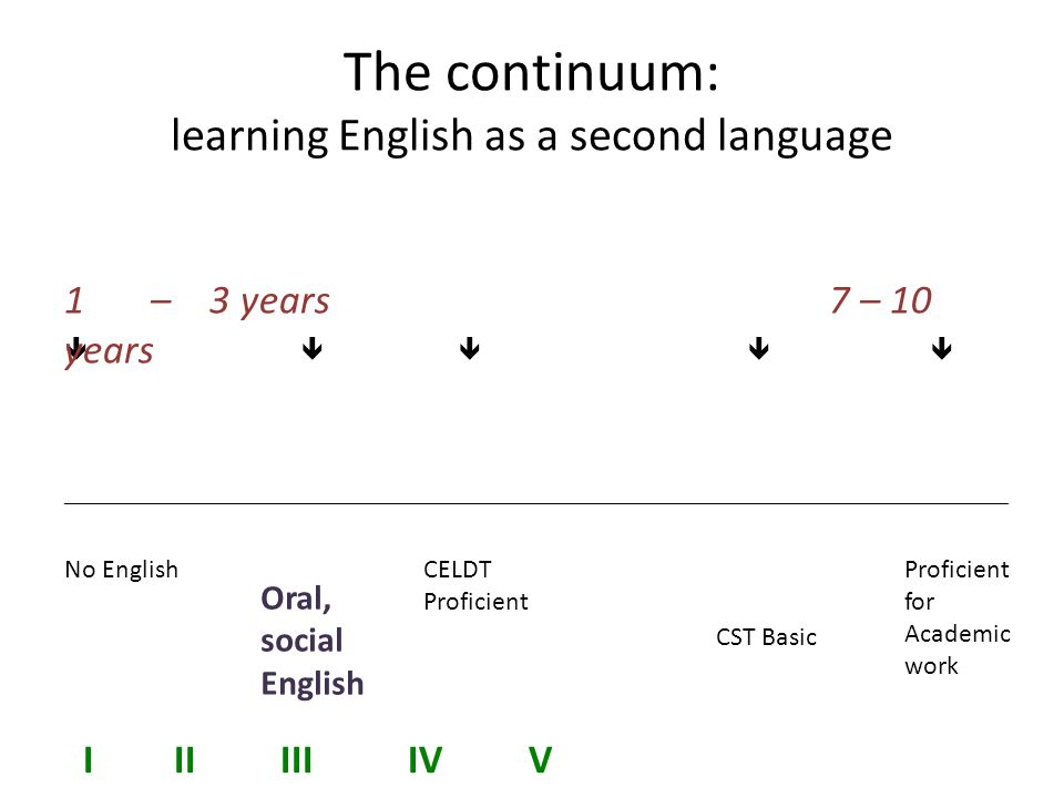 The continuum: learning English as a second language _______________________________________________________________________ No English Oral, social English CELDT Proficient CST Basic Proficient for Academic work  1 – 3 years 7 – 10 years I II III IV V