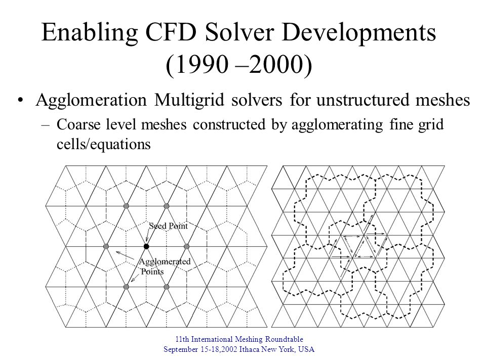 11th International Meshing Roundtable September 15-18,2002 Ithaca New York, USA Enabling CFD Solver Developments (1990 –2000) Agglomeration Multigrid solvers for unstructured meshes –Coarse level meshes constructed by agglomerating fine grid cells/equations
