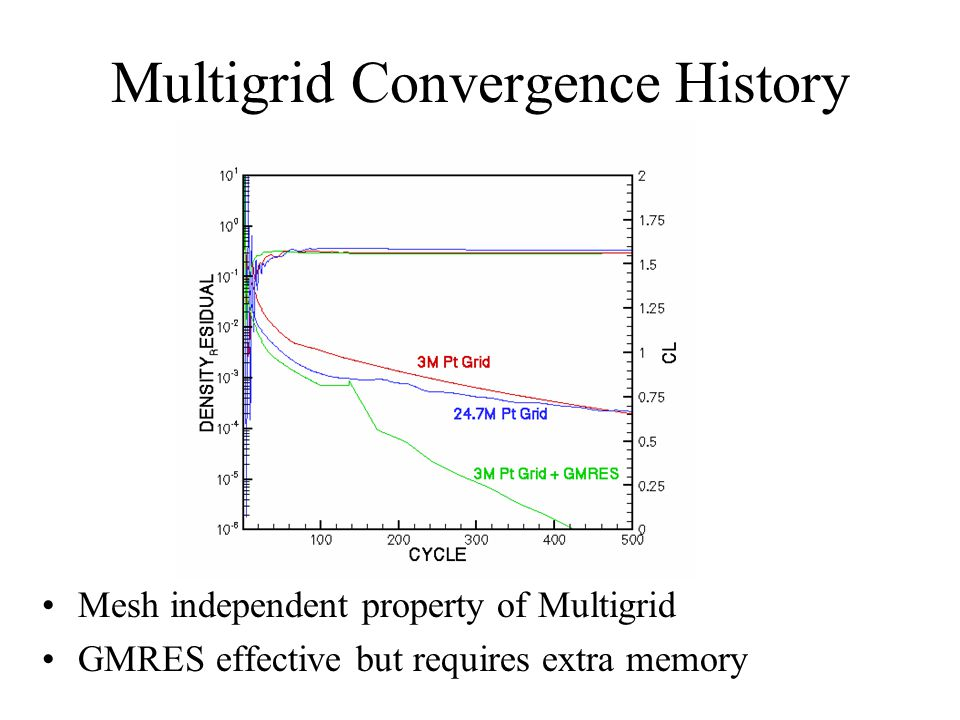 Multigrid Convergence History Mesh independent property of Multigrid GMRES effective but requires extra memory