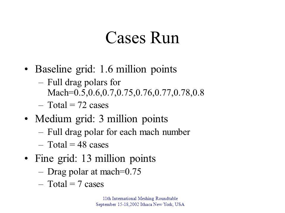 11th International Meshing Roundtable September 15-18,2002 Ithaca New York, USA Cases Run Baseline grid: 1.6 million points –Full drag polars for Mach=0.5,0.6,0.7,0.75,0.76,0.77,0.78,0.8 –Total = 72 cases Medium grid: 3 million points –Full drag polar for each mach number –Total = 48 cases Fine grid: 13 million points –Drag polar at mach=0.75 –Total = 7 cases