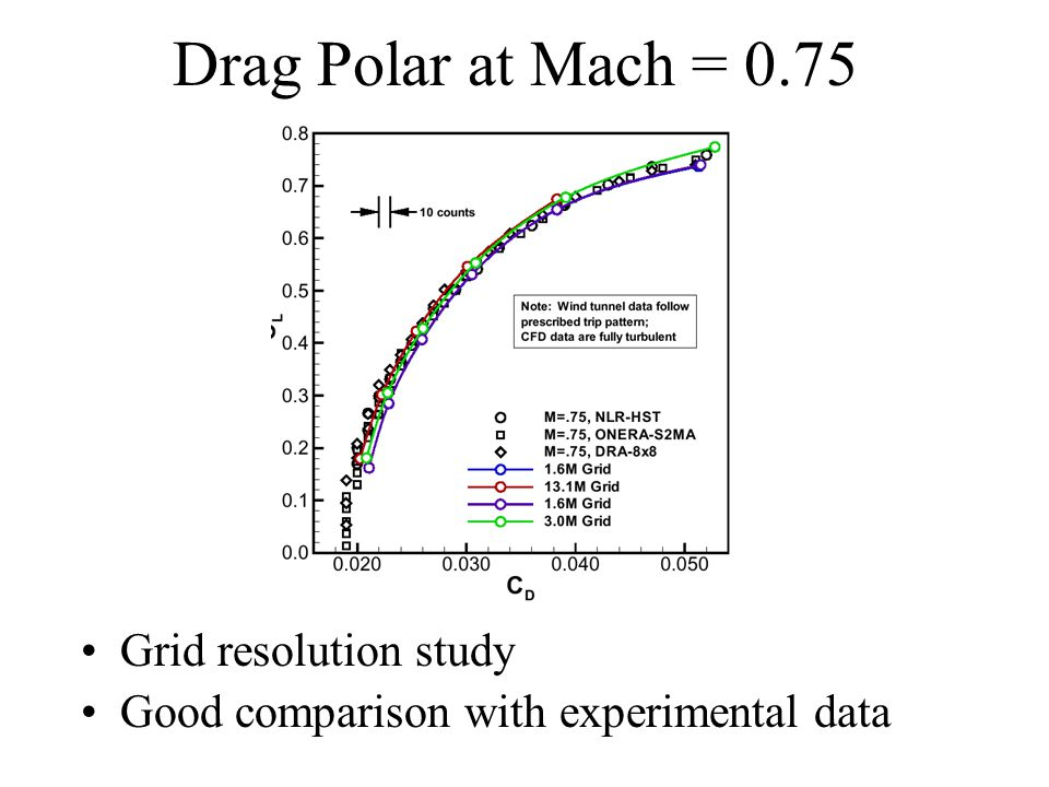 Drag Polar at Mach = 0.75 Grid resolution study Good comparison with experimental data