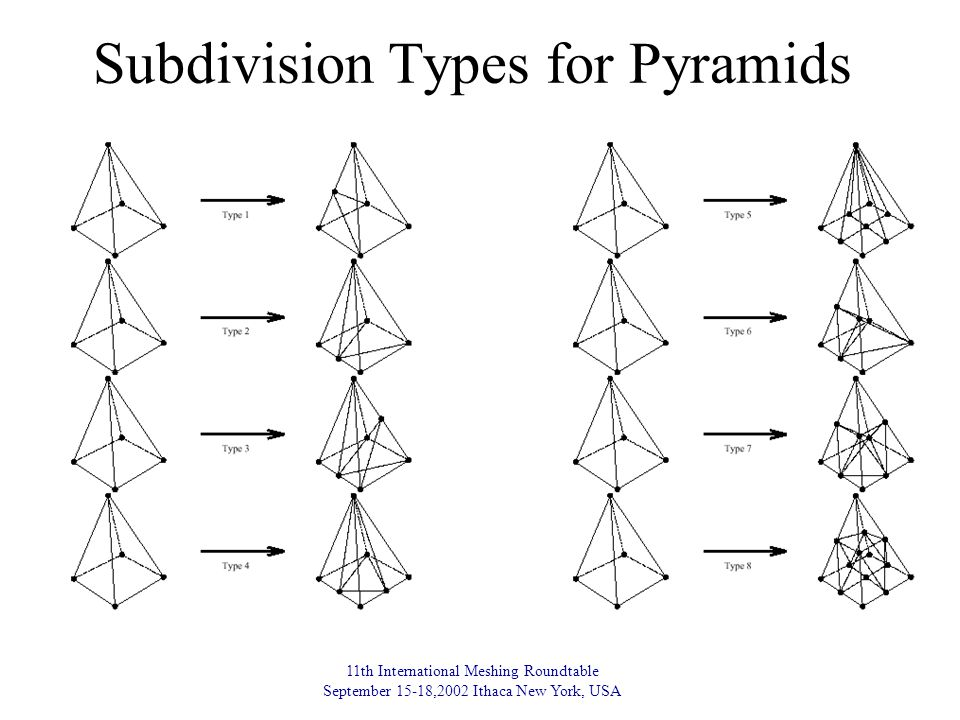 11th International Meshing Roundtable September 15-18,2002 Ithaca New York, USA Subdivision Types for Pyramids