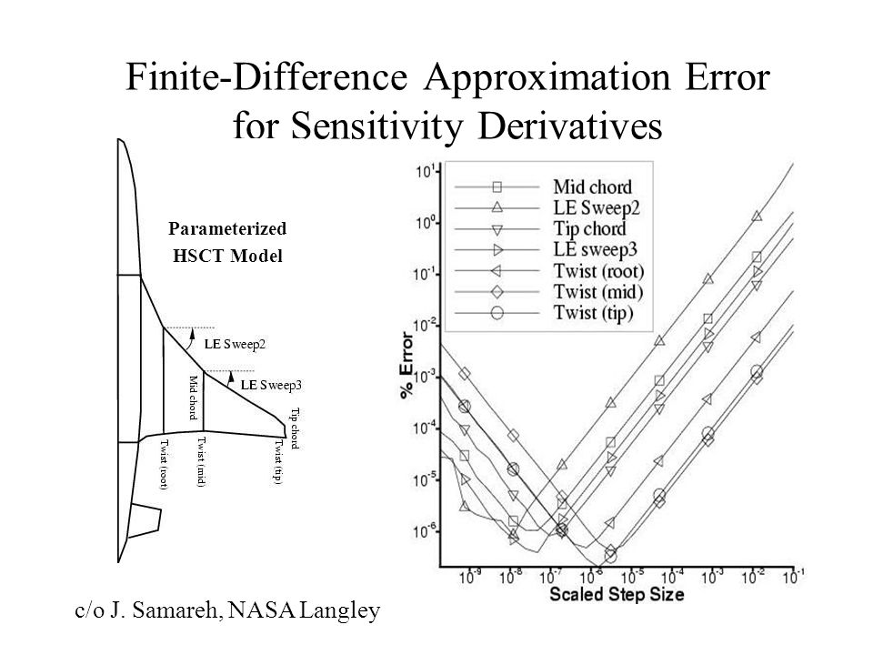 Finite-Difference Approximation Error for Sensitivity Derivatives Parameterized HSCT Model c/o J.