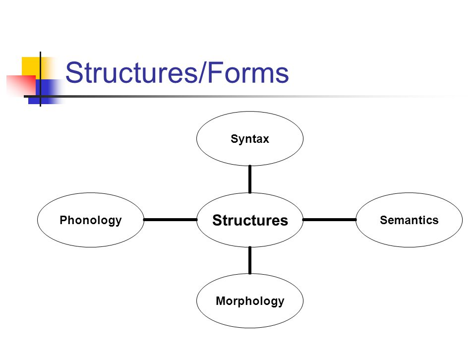 Structures/Forms Structures SyntaxSemanticsMorphologyPhonology