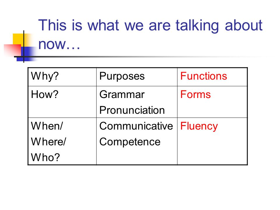 This is what we are talking about now… Why?PurposesFunctions How?Grammar Pronunciation Forms When/ Where/ Who.