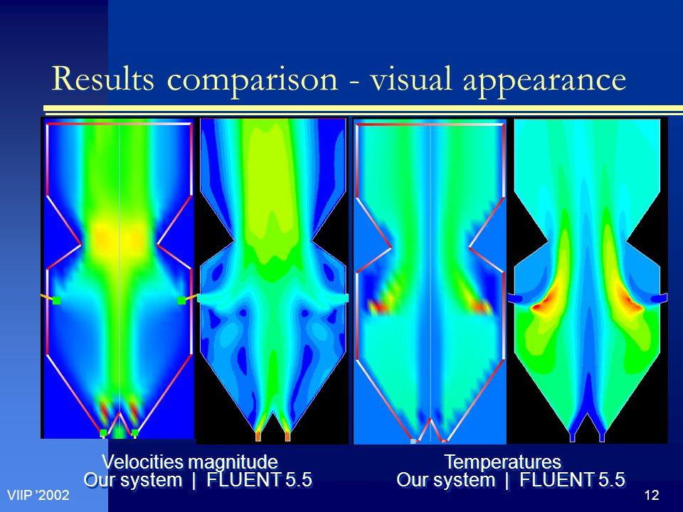 12VIIP 2002 Results comparison - visual appearance Velocities magnitude Our system | FLUENT 5.5 Temperatures Our system | FLUENT 5.5