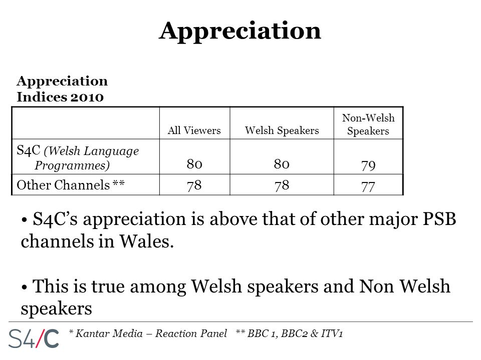 Appreciation S4C's appreciation is above that of other major PSB channels in Wales.