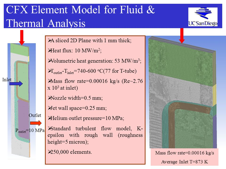  A sliced 2D Plane with 1 mm thick;  Heat flux: 10 MW/m 2 ;  Volumetric heat generation: 53 MW/m 3 ;  T outlet -T inlet =740-600 o C(77 for T-tube