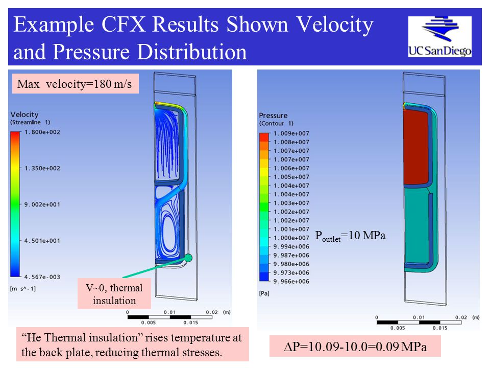Example CFX Results Shown Velocity and Pressure Distribution Max velocity=180 m/s ∆P=10.09-10.0=0.09 MPa V~0, thermal insulation He Thermal insulation rises temperature at the back plate, reducing thermal stresses.