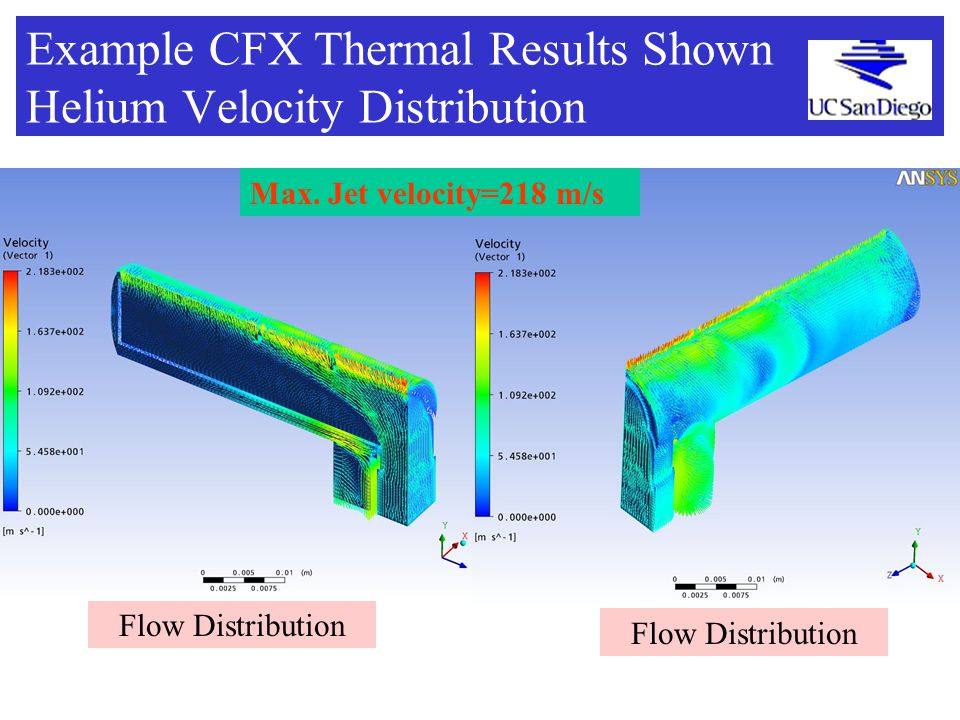 Example CFX Thermal Results Shown Helium Velocity Distribution Flow Distribution Max.