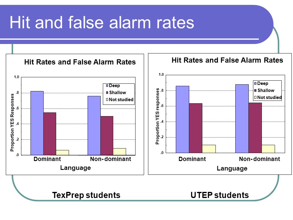 Hit and false alarm rates.0.2.4.6.8 1.0 DominantNon- dominant Proportion YES Responses Deep Shallow Not studied Language Hit Rates and False Alarm Rates.0.2.4.6.8 1.0 DominantNon- dominant Language Deep Shallow Not studied Proportion YES responses TexPrep studentsUTEP students
