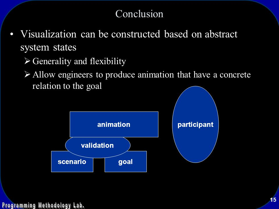 15 Conclusion Visualization can be constructed based on abstract system states  Generality and flexibility  Allow engineers to produce animation that have a concrete relation to the goal scenariogoal validation animation participant