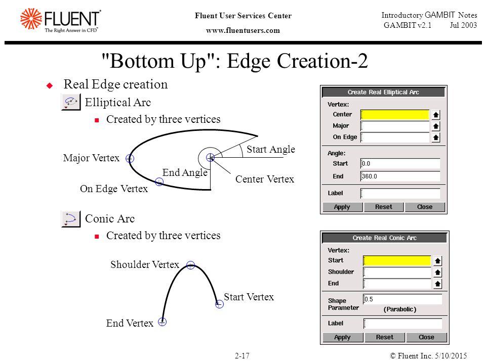 © Fluent Inc. 5/10/20152-17 Fluent User Services Center www.fluentusers.com Introductory GAMBIT Notes GAMBIT v2.1 Jul 2003