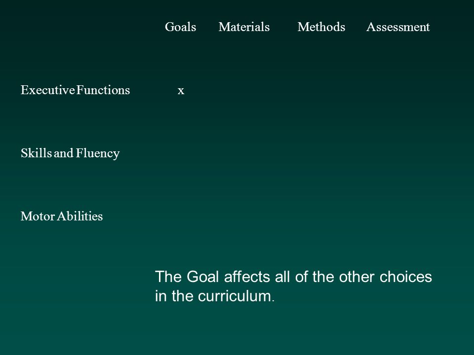 Goals Materials Methods Assessment Executive Functions x Skills and Fluency Motor Abilities The Goal affects all of the other choices in the curriculum.