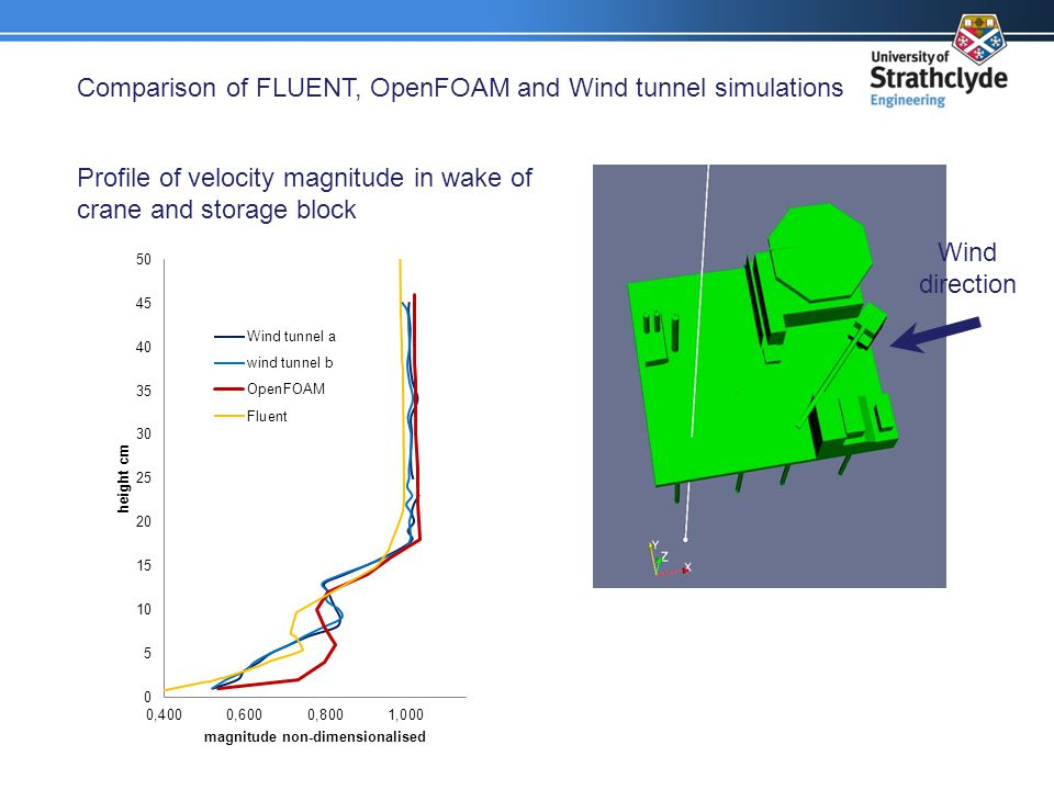 Comparison of FLUENT, OpenFOAM and Wind tunnel simulations Profile of velocity magnitude in wake of crane and storage block Wind direction
