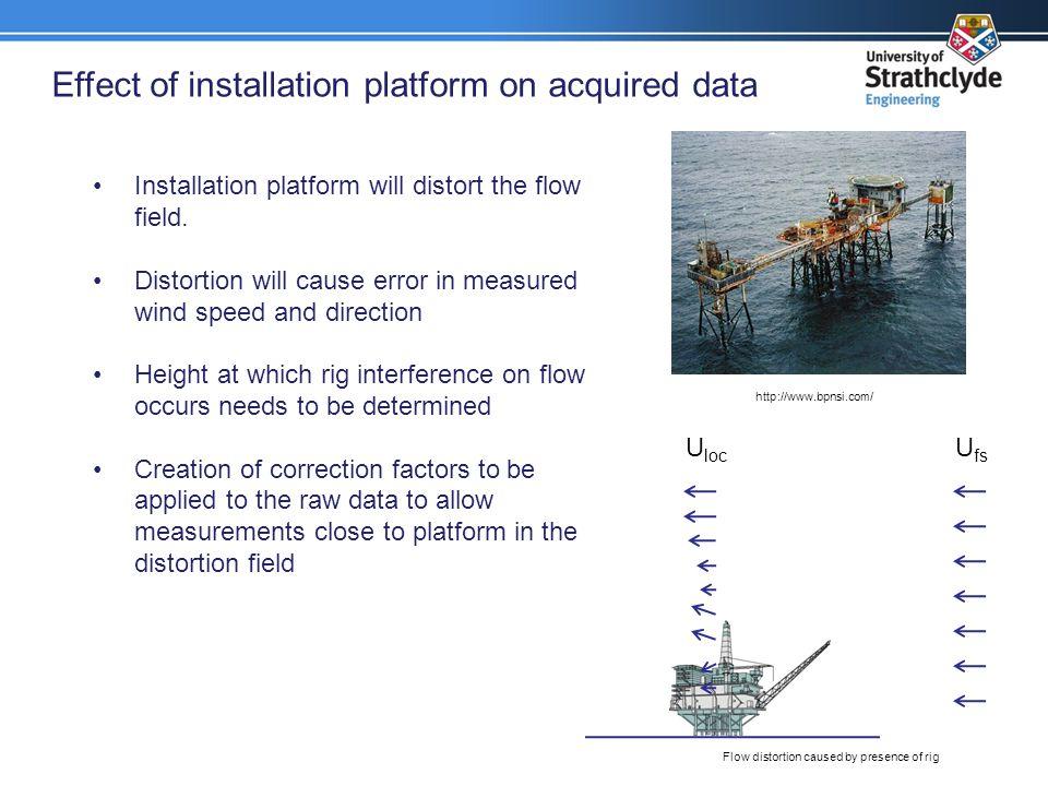 Effect of installation platform on acquired data http://www.bpnsi.com/ Installation platform will distort the flow field.