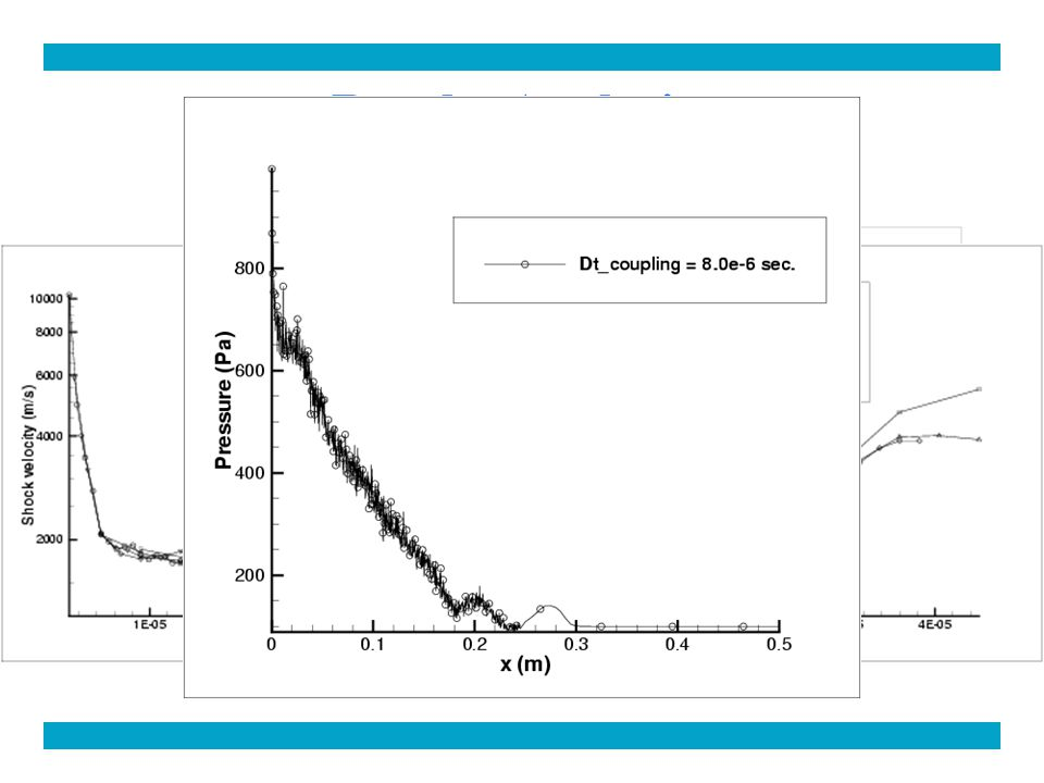 Results Analysis: The Coupling Time Step The method does not depend on the coupling time step Instability effects can appear using a too long coupling time step