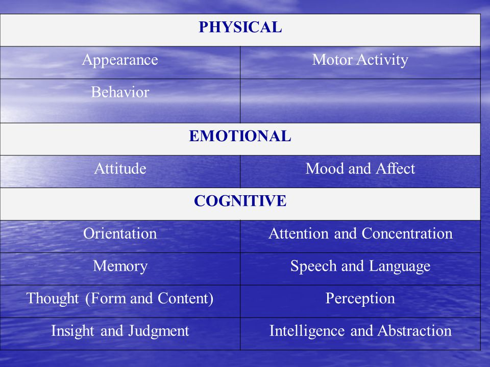 PHYSICAL AppearanceMotor Activity Behavior EMOTIONAL AttitudeMood and Affect COGNITIVE OrientationAttention and Concentration MemorySpeech and Language Thought (Form and Content)Perception Insight and JudgmentIntelligence and Abstraction