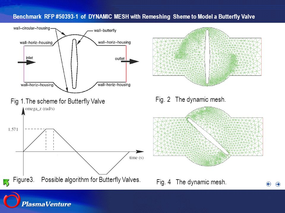 The purpose researches Figure3.Possible algorithm for Butterfly Valves.