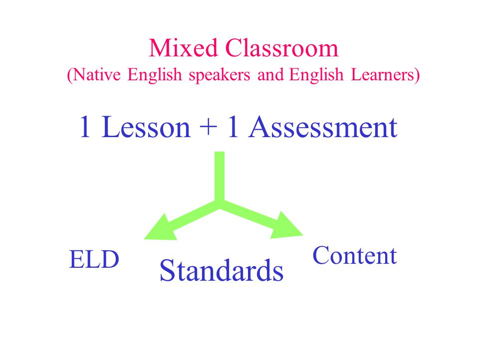 1 Lesson + 1 Assessment Content ELD Standards Mixed Classroom (Native English speakers and English Learners)