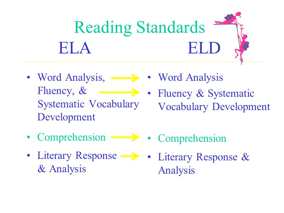 Reading Standards ELA ELD Word Analysis, Fluency, & Systematic Vocabulary Development Comprehension Literary Response & Analysis Word Analysis Fluency & Systematic Vocabulary Development Comprehension Literary Response & Analysis