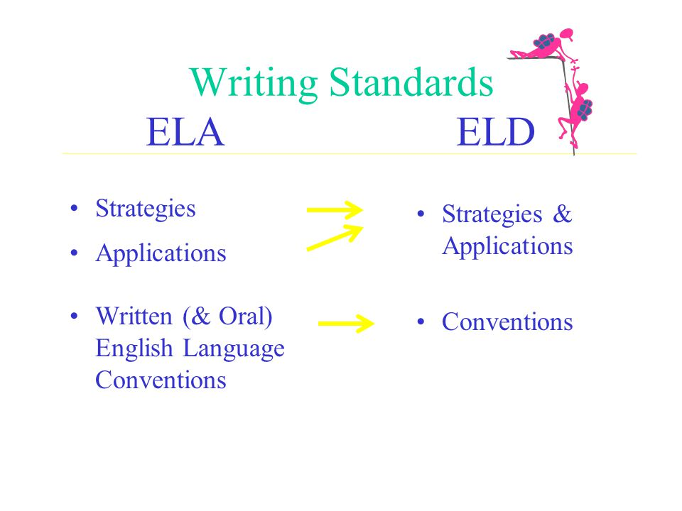 A Map for Teaching and Assessing California's ELD and ELA Standards for English Learners www.wested.org/cc/html/carr.htm