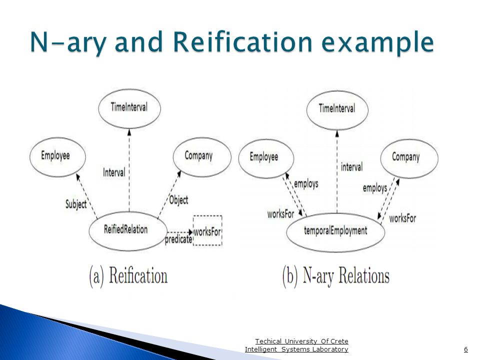  We extended 4D-fluents and N-ary relations for representing evolution of qualitative (in adition to quantitative) temporal information in OWL ontologies  Offers temporal reasoning support over qualitative and quantitative relations  Querying support by extending SPARQL with additional temporal operators Techical University Of Crete Intelligent Systems Laboratory17