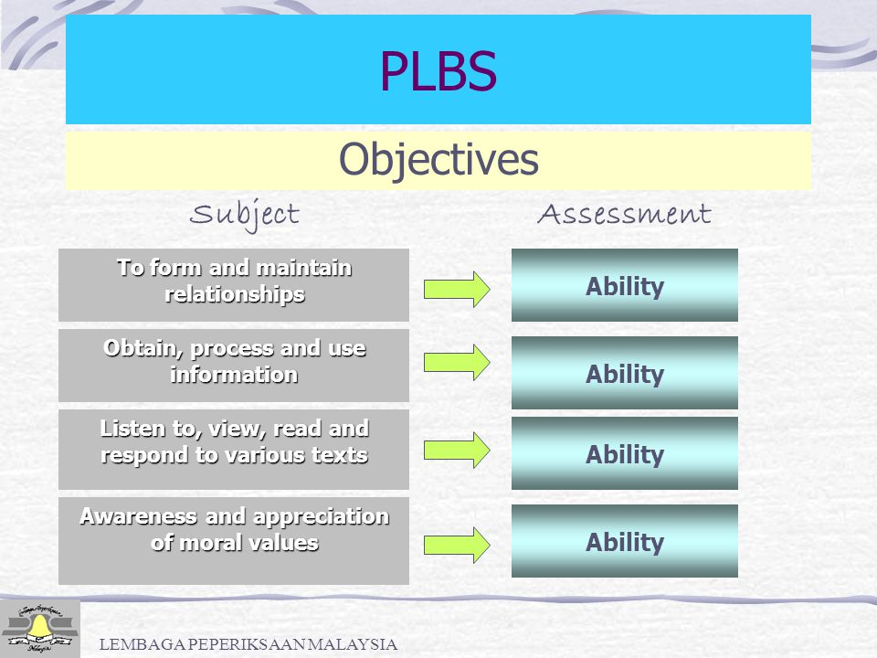LEMBAGA PEPERIKSAAN MALAYSIA Assessment Objectives (SK/SM) PLBS Ability to converse on a topic effectively Speak fluently Speak coherently Give appropriate responses Speak using the language appropriately within context Speak using correct and acceptable pronunciation Speak using correct grammar Speak using a wide range of appropriate vocabulary