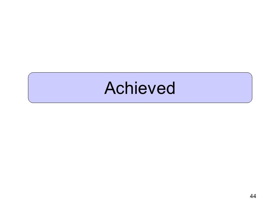 44 Achieved