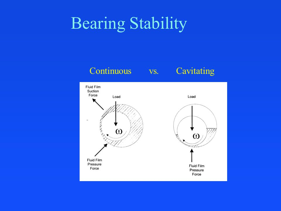 Bearing Stability Continuous vs. Cavitating  