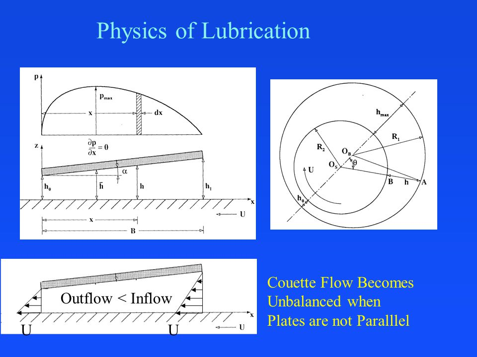 Physics of Lubrication Outflow < Inflow Couette Flow Becomes Unbalanced when Plates are not Paralllel UU