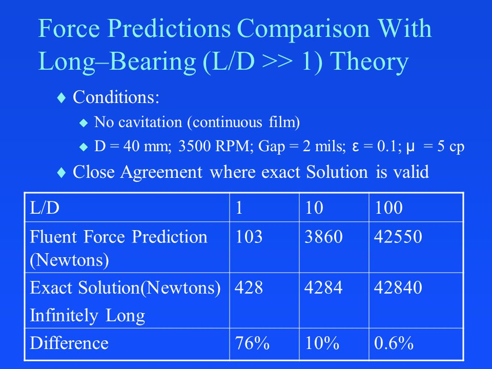 Force Predictions Comparison With Long–Bearing (L/D >> 1) Theory L/D110100 Fluent Force Prediction (Newtons) 103386042550 Exact Solution(Newtons) Infi